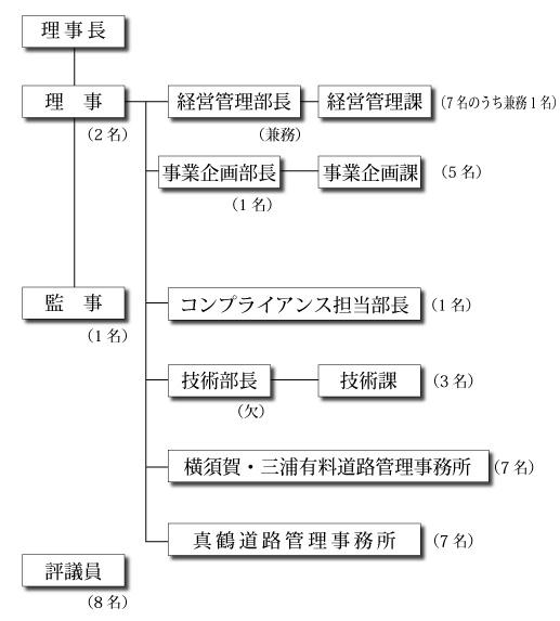 神奈川県道路公社機構一覧